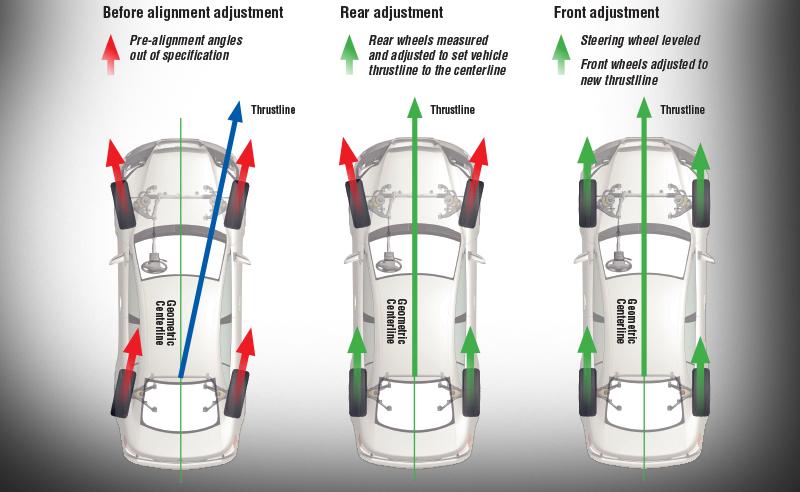 Four Wheel Alignment - Robertson Gemini Ltd - Family run